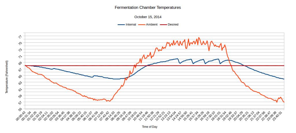 fermentemp-20141015_2